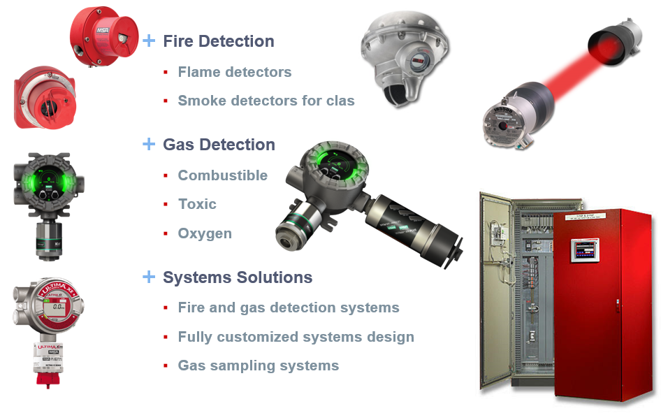 List Fixed Fire And Gas Detection